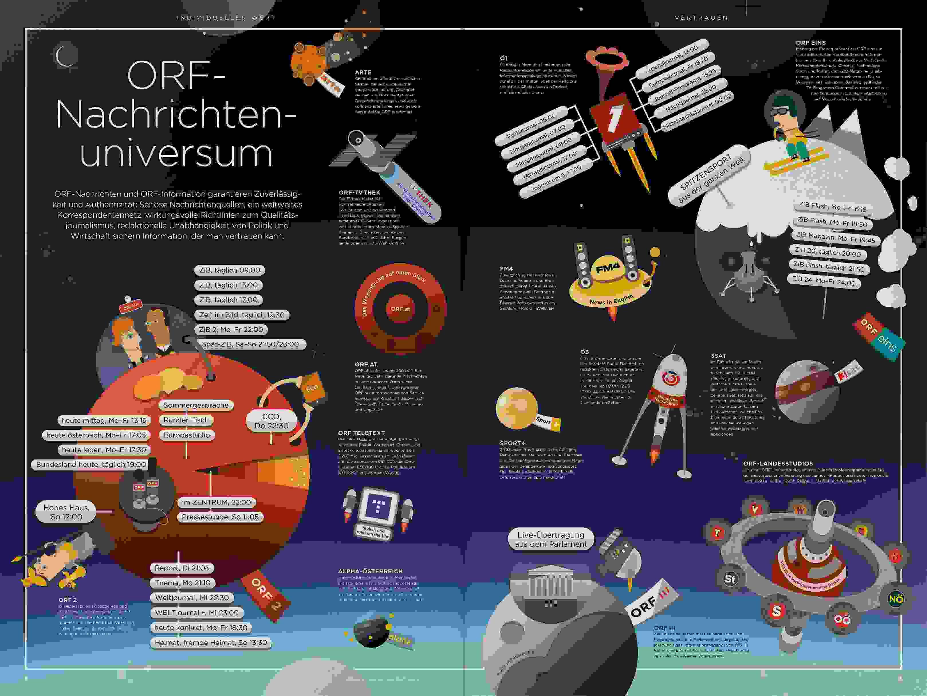 ORF PV 13 flat Dummy Zeitung Doppelseite 4