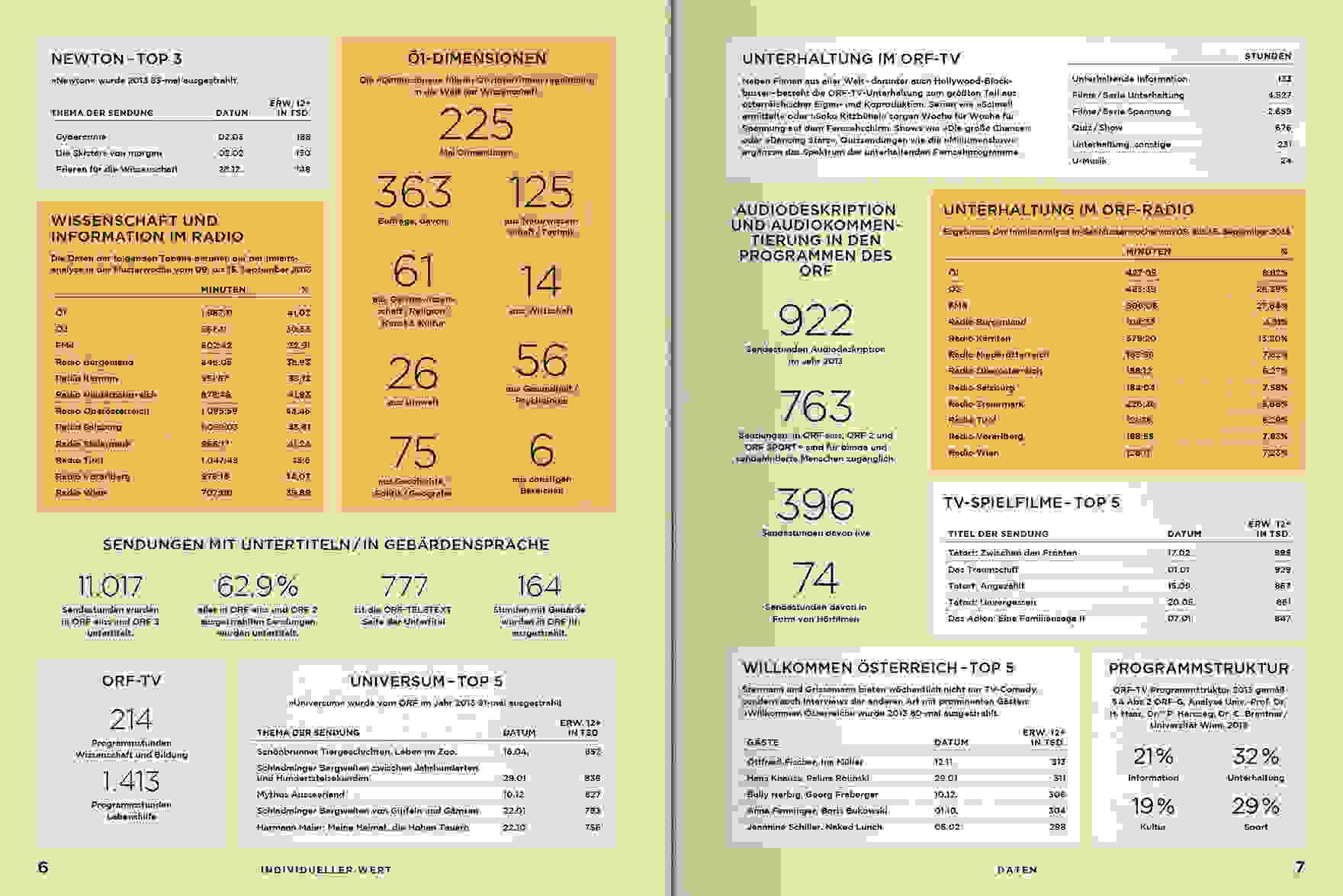 ORF PV 2014 Daten Doppelseite 2