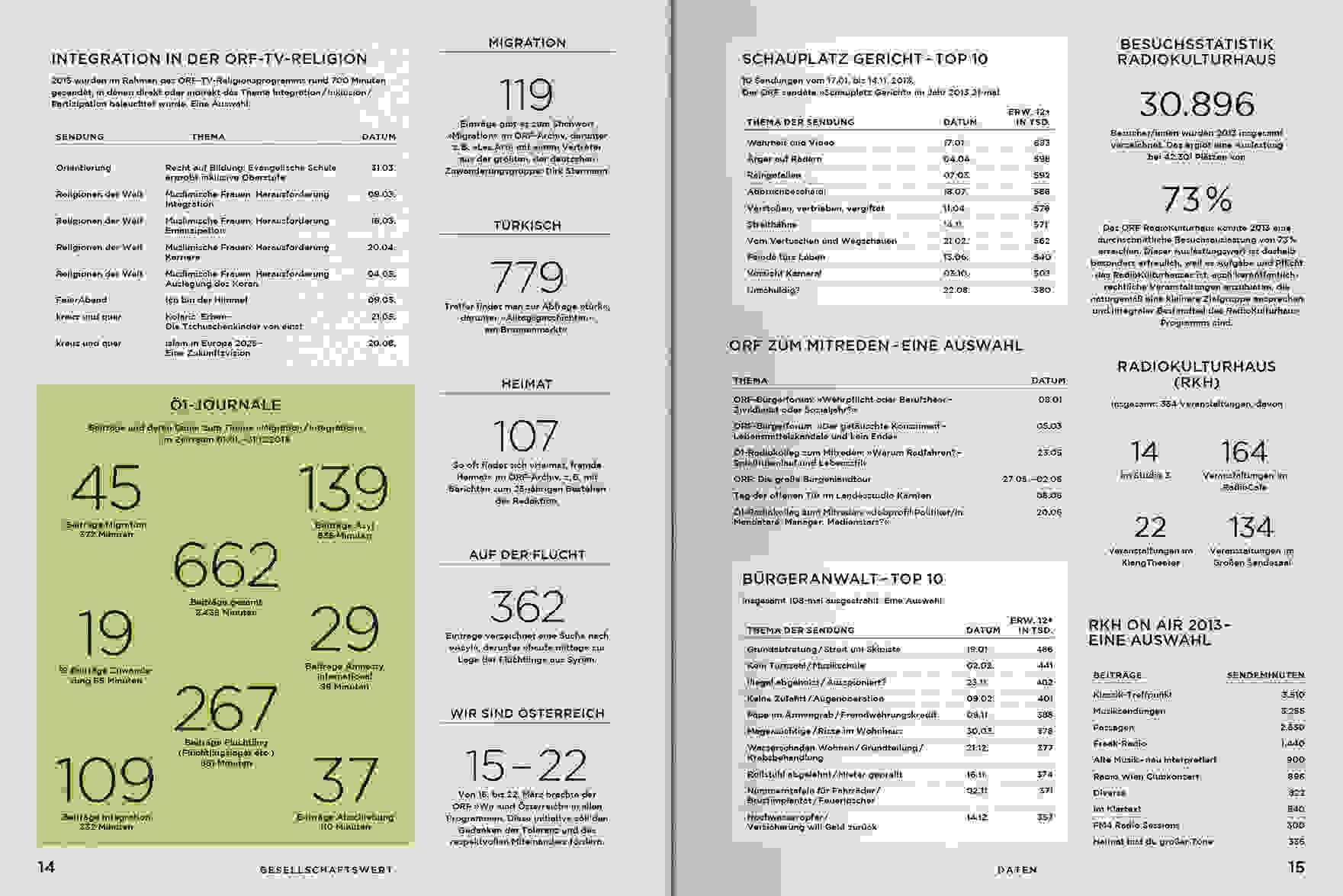 ORF PV 2014 Daten Doppelseite 4