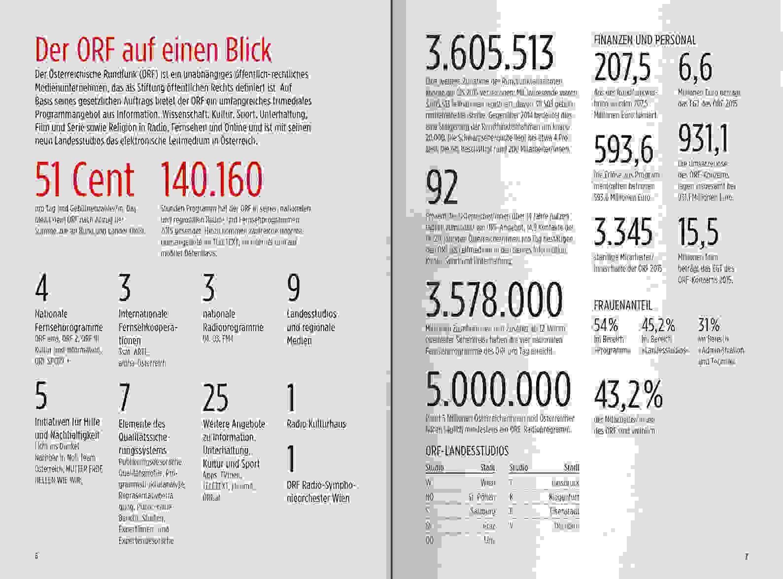 ORF PV 2016 Zahlen Slider Doppelseite 2