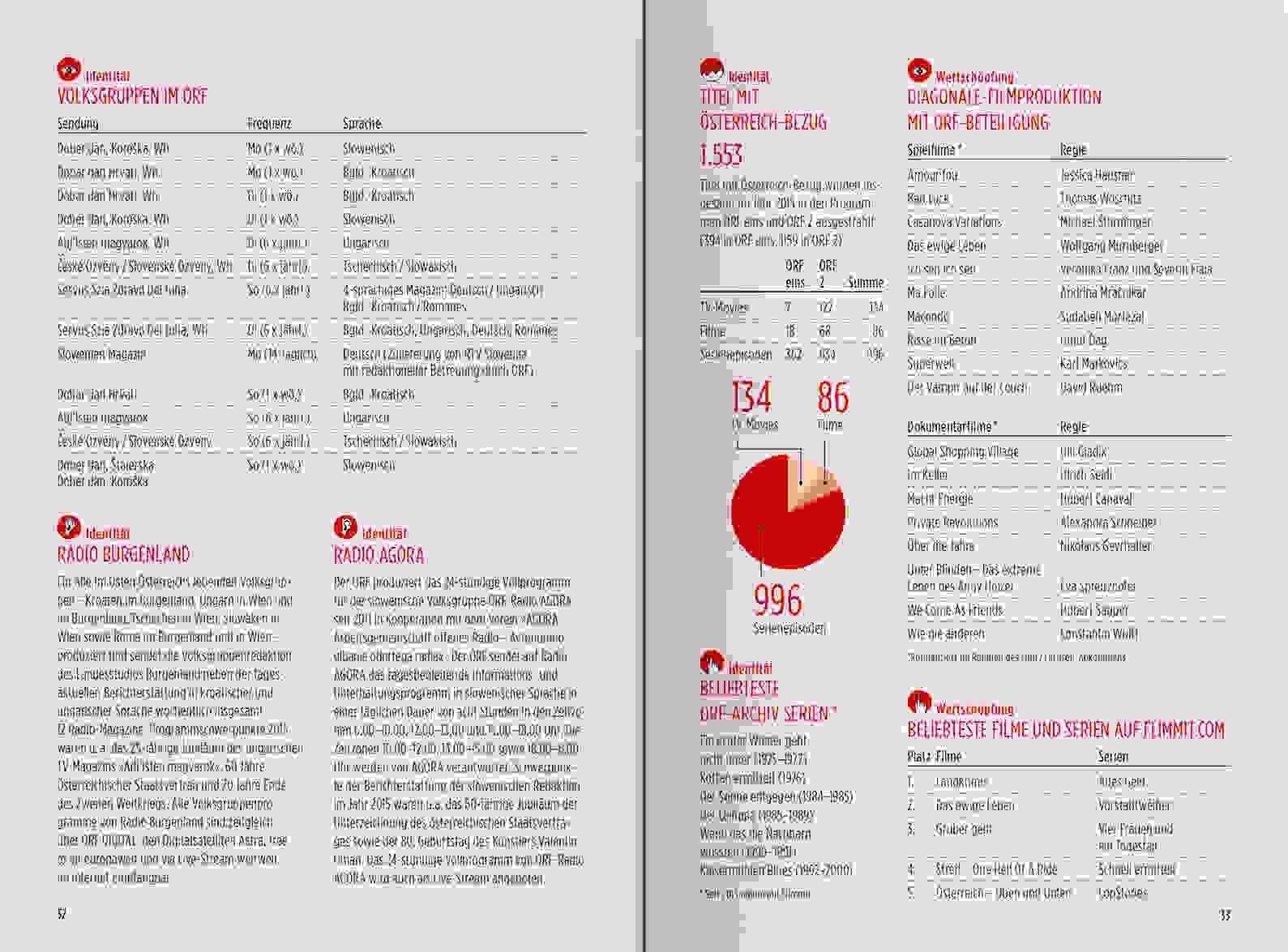 ORF PV 2016 Zahlen Slider Doppelseite 5