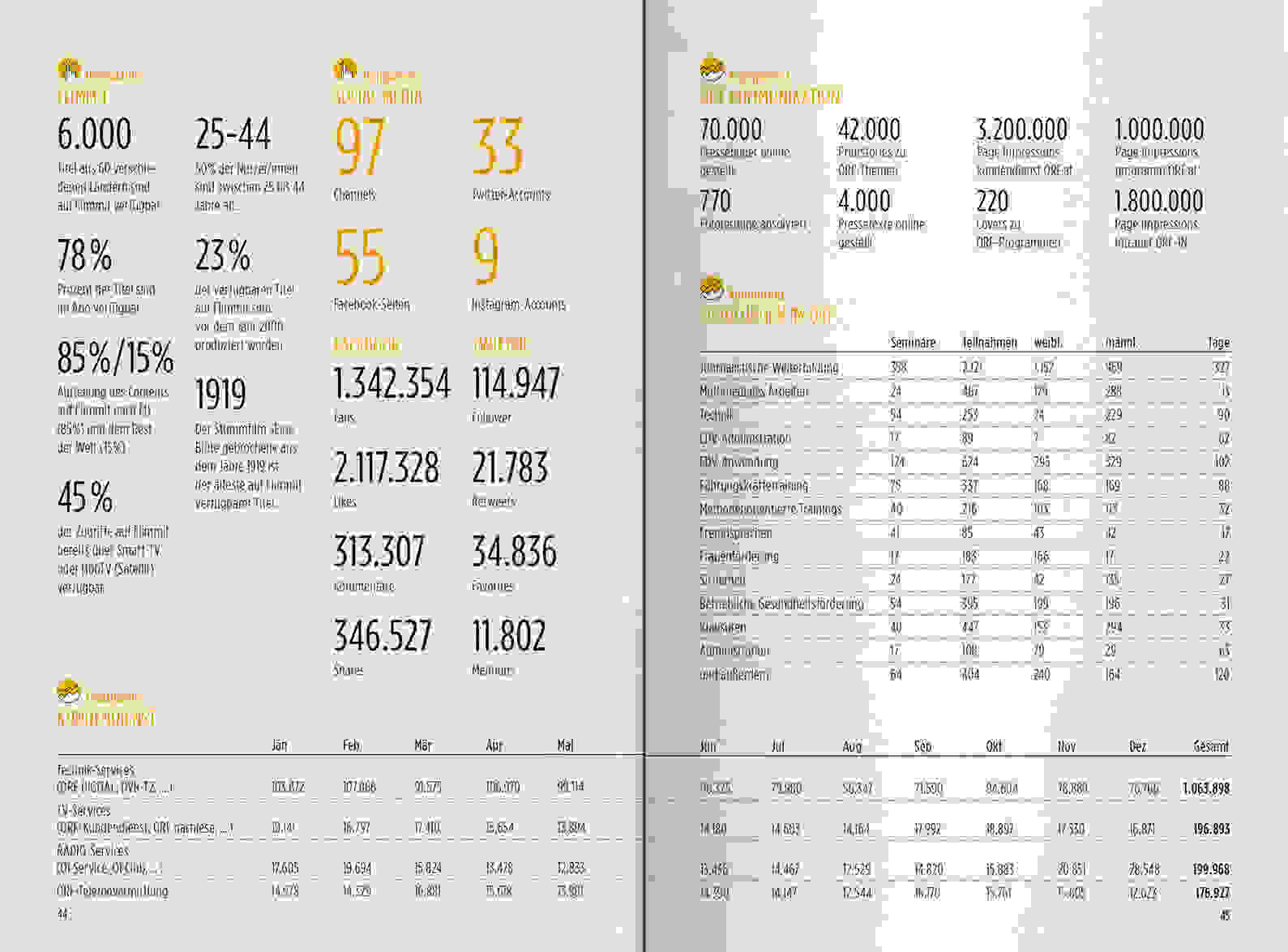 ORF PV 2016 Zahlen Slider Doppelseite 7
